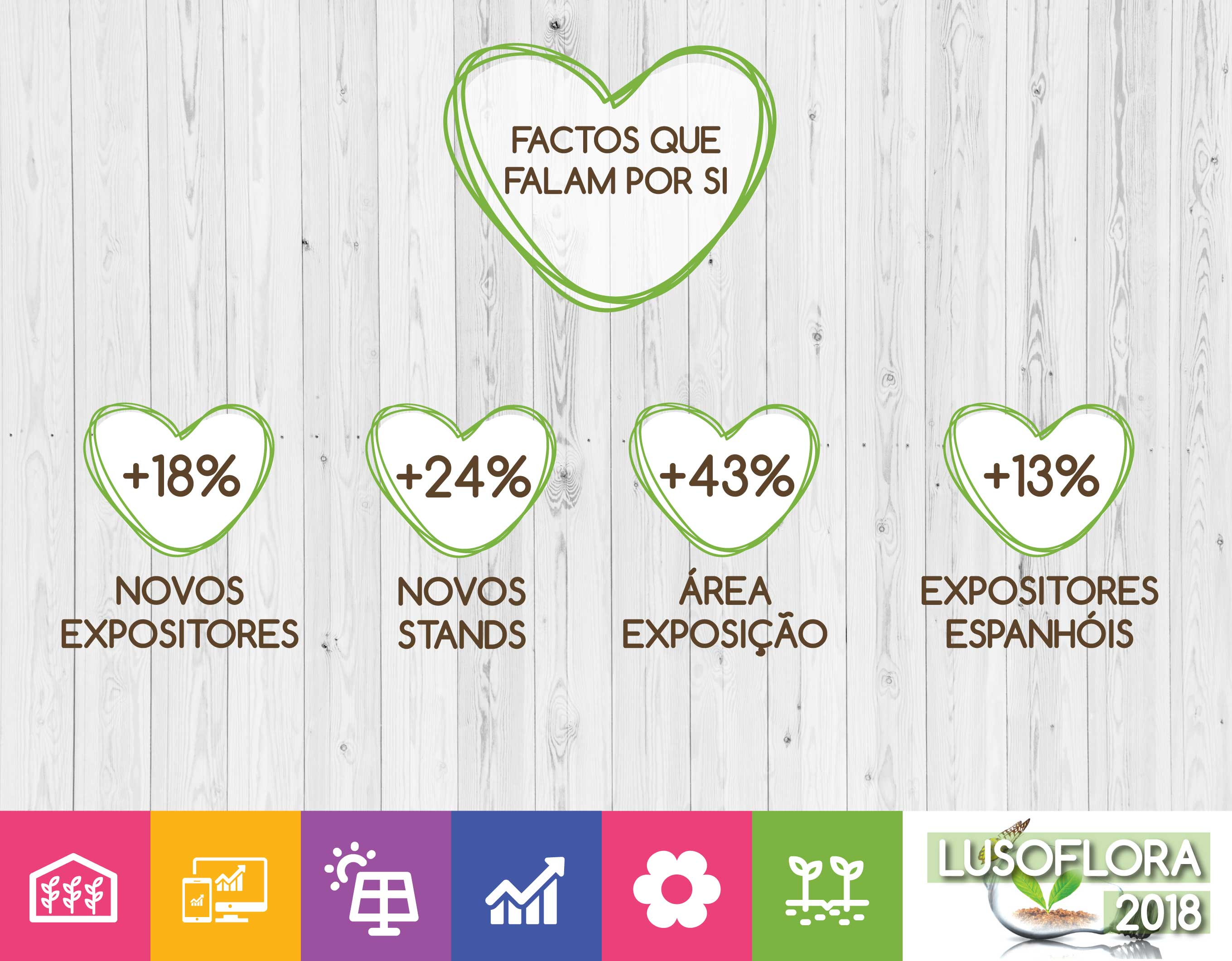 Estatísticas da Lusoflora 2018