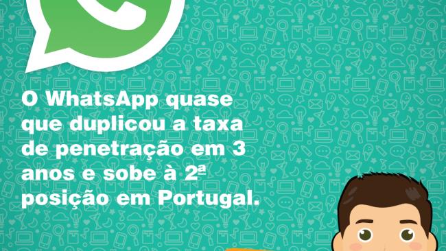 Ainda não utiliza o WhatsApp na estratégia digital do seu negócio?