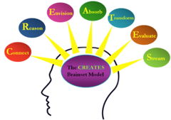 marketing criativo the creates model